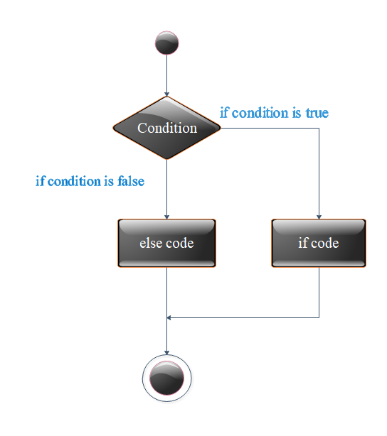 Flow Diagram of if else statement